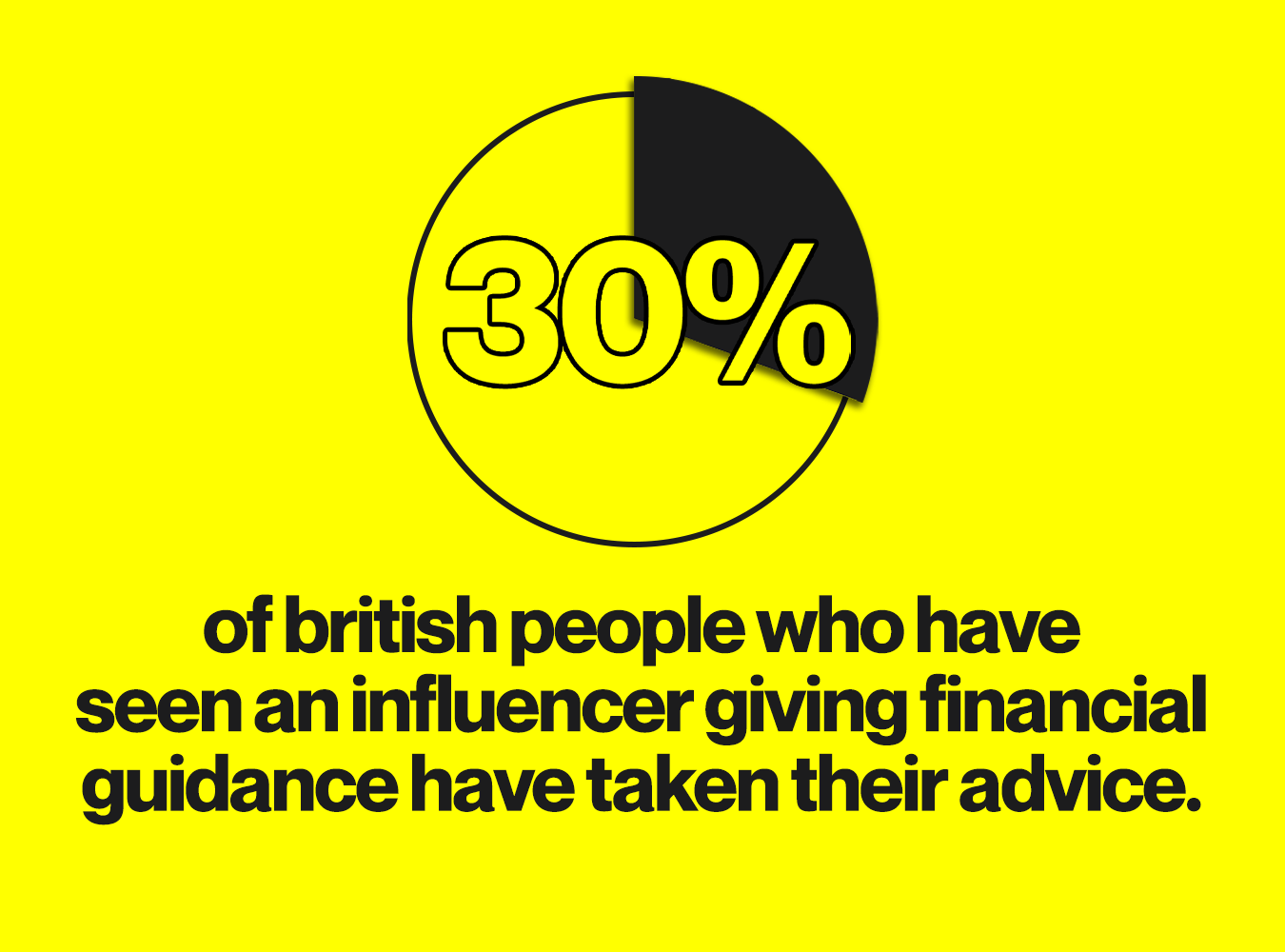 Influencer Marketing and Financial Serviced firms